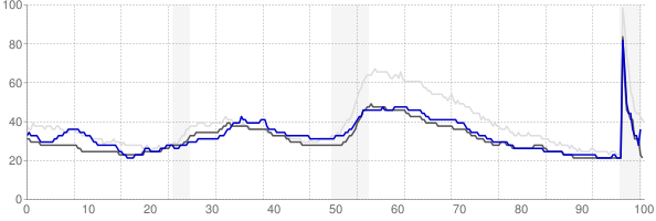 Topeka, Kansas monthly unemployment rate chart